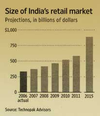 High End Clothes Fit Into India